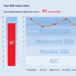 B2B-Index-Chart-Example