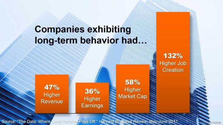 Companies-Exhibiting-Long-Term-Behavior