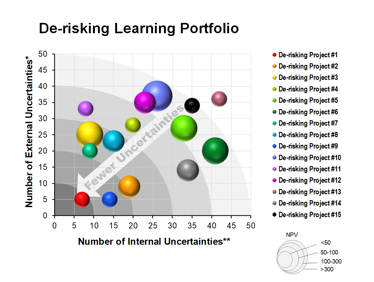 De-risking-Learning-Portfolio
