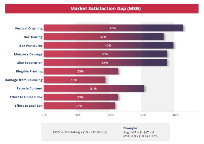 Market Satisfaction Gaps should drive your value proposition.