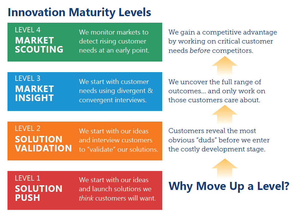 The AIM Institute describes 4 levels of innovation maturity, the highest of which is market scouting (listening for market signals before innovating).
