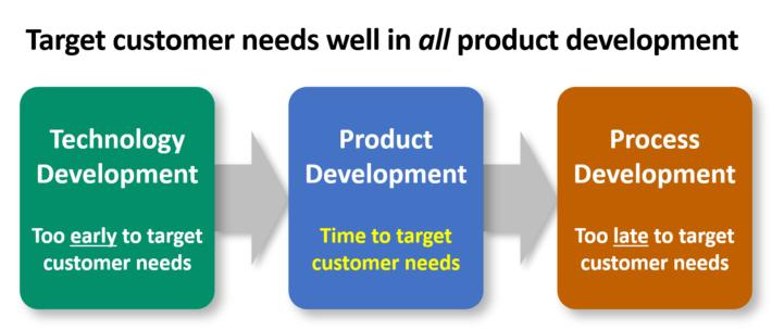 Target-customer-needs-in-product-development