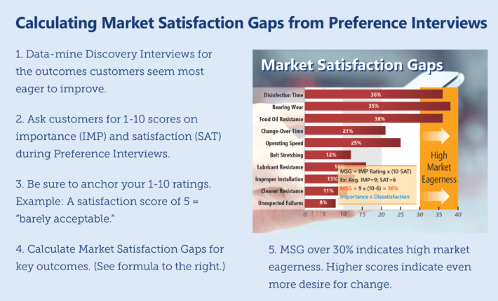 Use your Preference interviews to build Market Satisfaction Gaps.