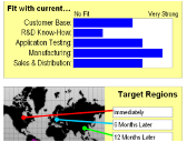 e-Learning Module 31: Business Case Simulation