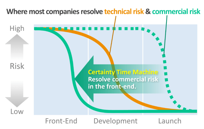 "Build a ""certainty time machine"" to reduce commercial risk in the front-end."