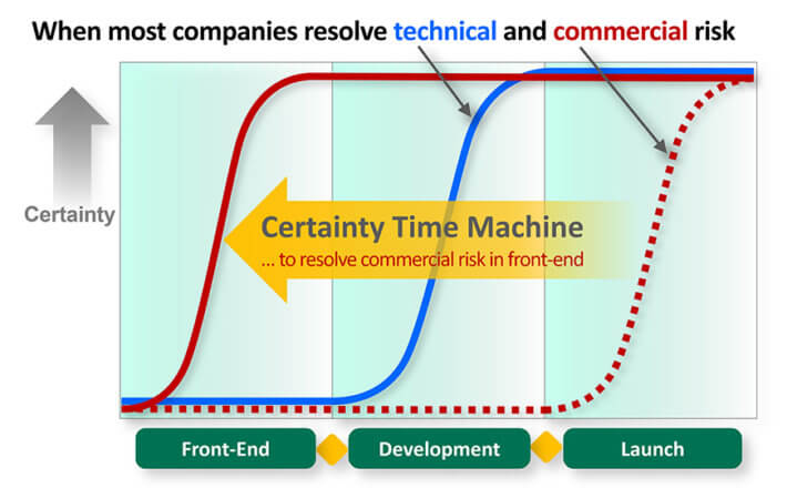 Innovation metric time machine