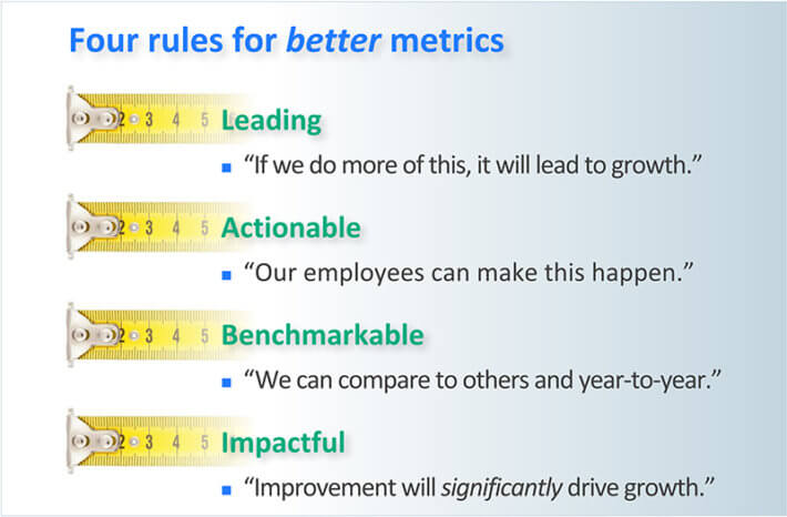 Rules for an innovation metric