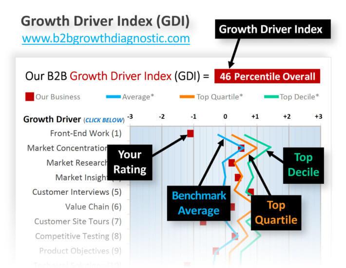 GDI as innovation metric