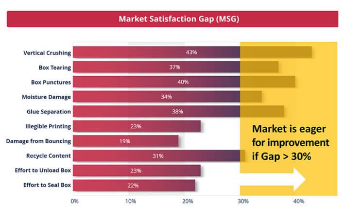 MSG for innovation metrics