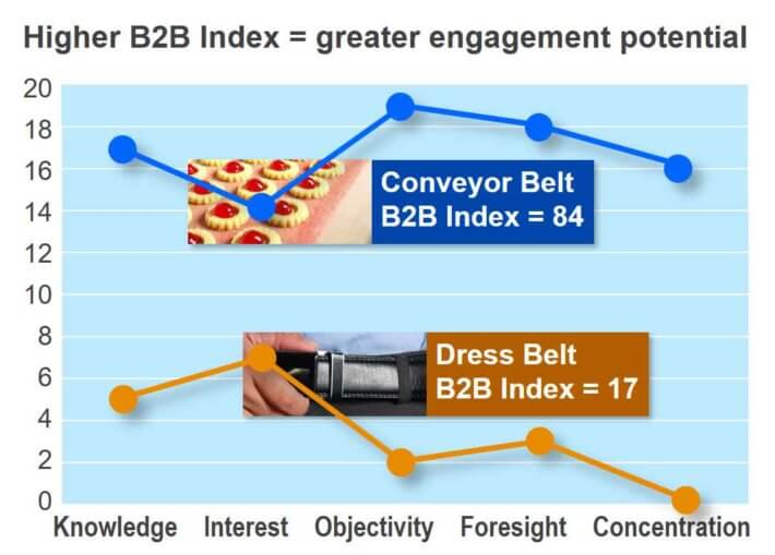 The B2B Index from The AIM Institute for understanding B2B vs. B2C differences