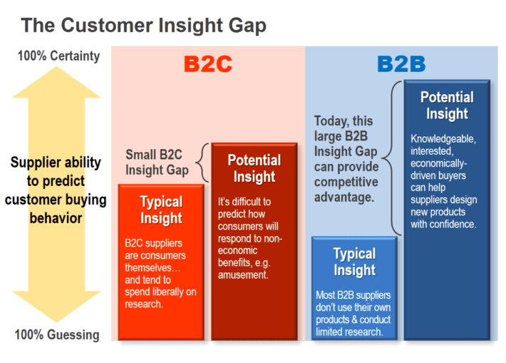 Graphic comparing the Customer Insight Gap for B2B vs. B2C