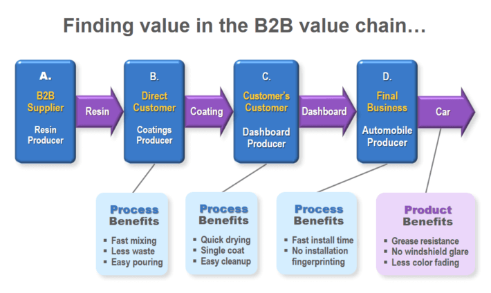 How B2B companies find and deliver value in a B2B value chain