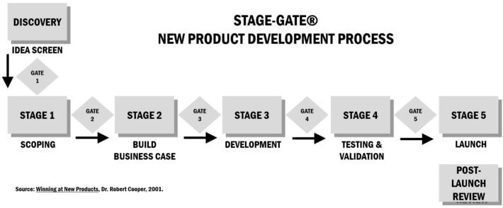 Stage Gate new product development process