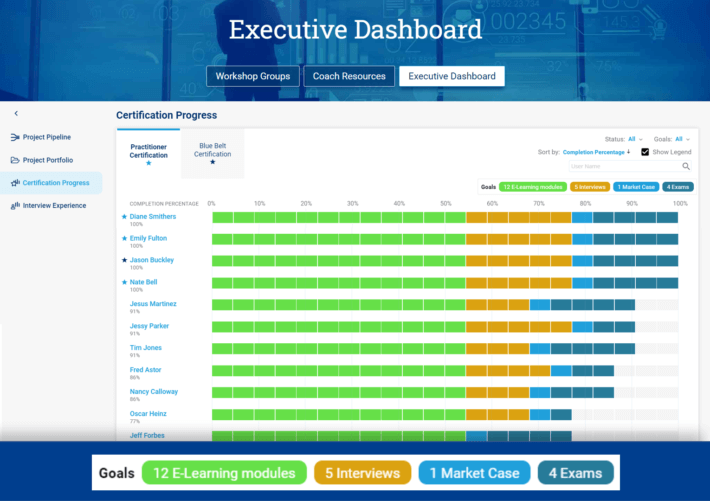 Certification-Progress-View-in-Blueprinting-Executive-Dashboard