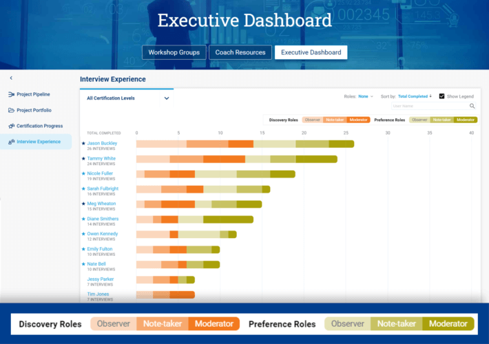 Interview-Experience-View-in-Blueprinting-Executive-Dashboard