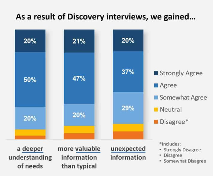 As-a-result-of-our-Discovery-interviews