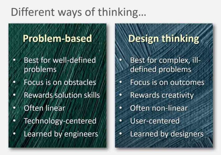 Different-ways-of-thinking-Design-thinking-process