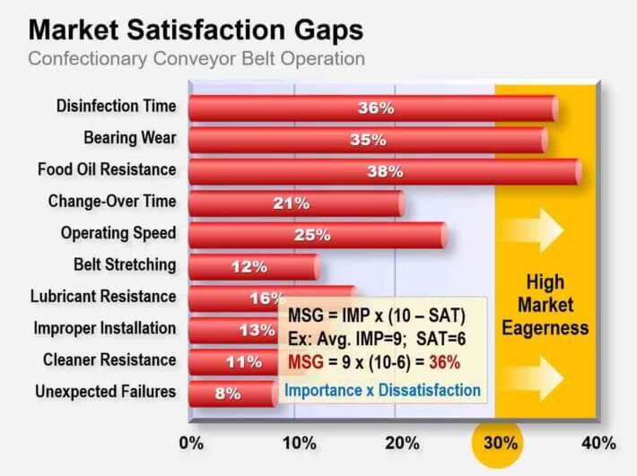 Market-Satisfacion-Gaps