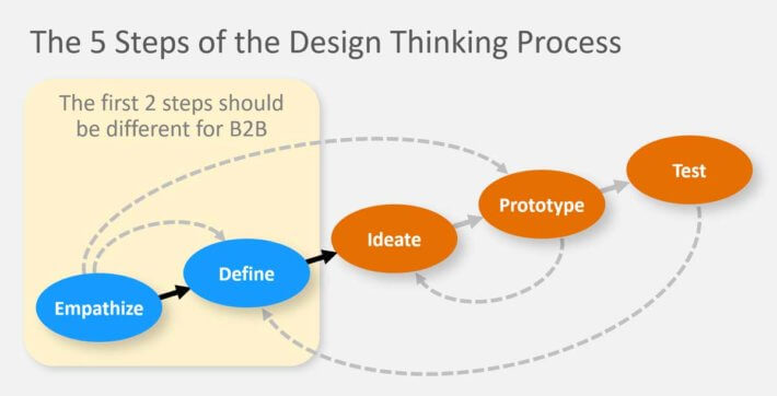 The-5-Steps-of-the-Design-Thinking-Process