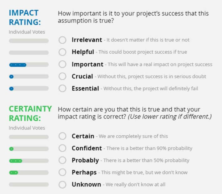 Assess impact and certainty of all key project assumptions.