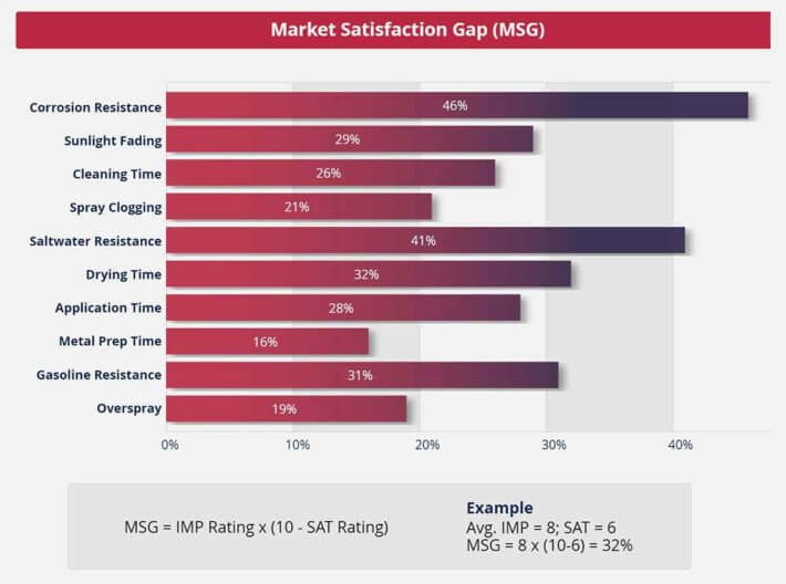 The Market Satisfaction Gap chart by The AIM Institute.