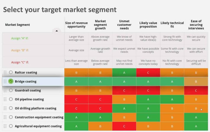 How to select a target market when you commercialize technology