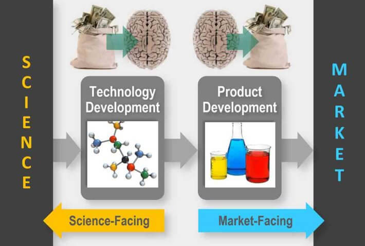 Commercialize technology, from technology development to product development.
