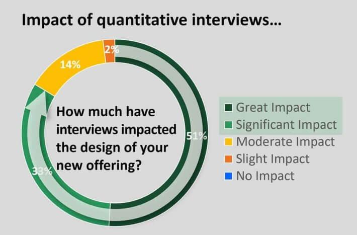 Impact-of-quantitative-interviews