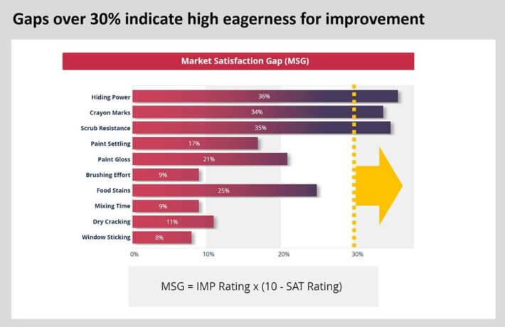 Market-Satisfaction-Gaps-over-30-percent-indicate-high-eagerness-for-improvement