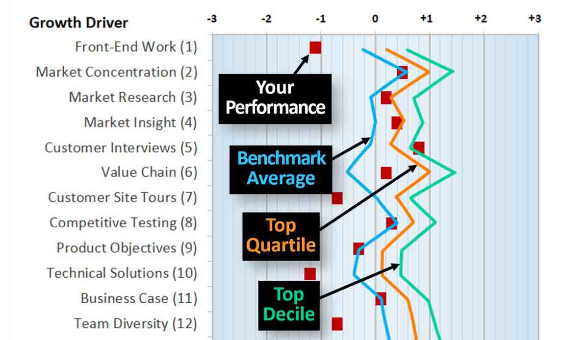 Benchmark-your-business-on-24-growth-drivers